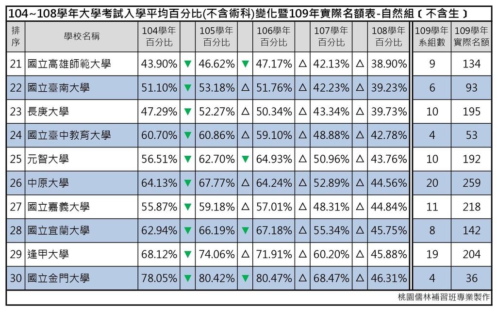 109志願選填-104~108年大學考試入學平均百分比變化表_自然組(不含生) (3).jpg