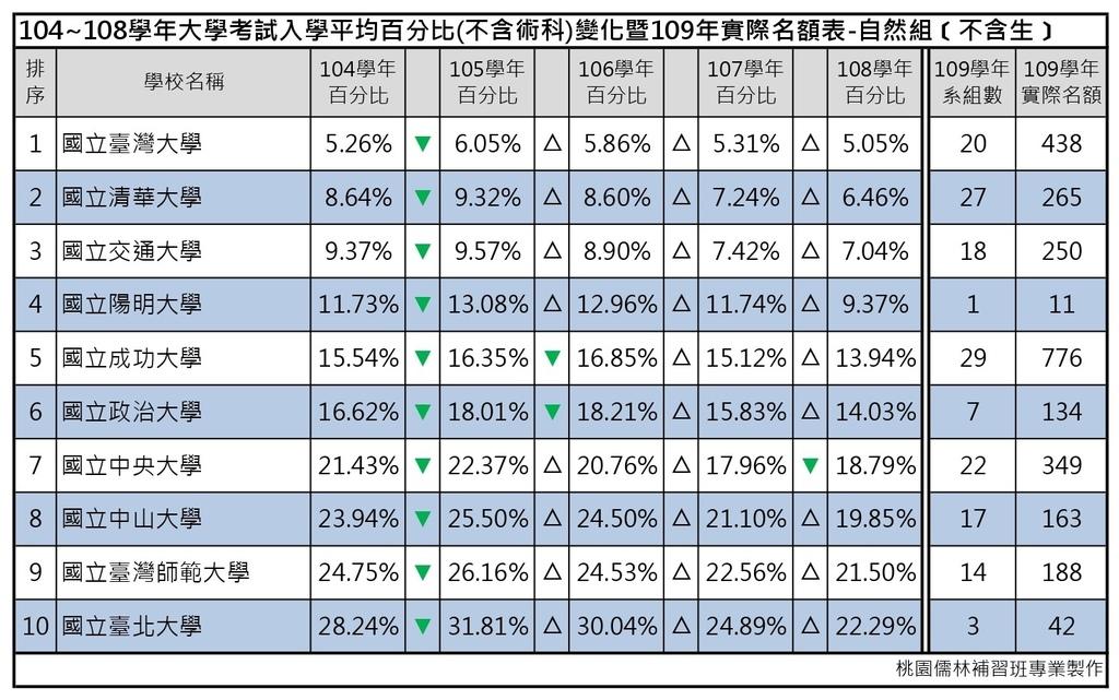 109志願選填-104~108年大學考試入學平均百分比變化表_自然組(不含生) (1).jpg