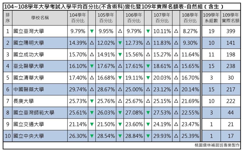 109志願選填-104~108年大學考試入學平均百分比變化表_自然組(含生) (1).jpg