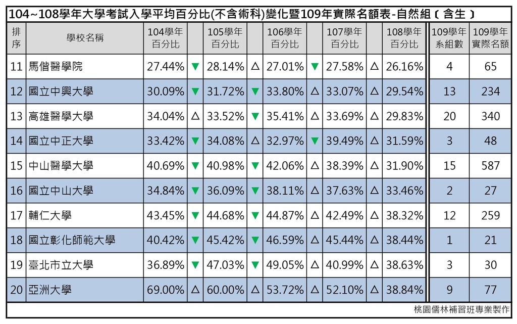 109志願選填-104~108年大學考試入學平均百分比變化表_自然組(含生) (2).jpg