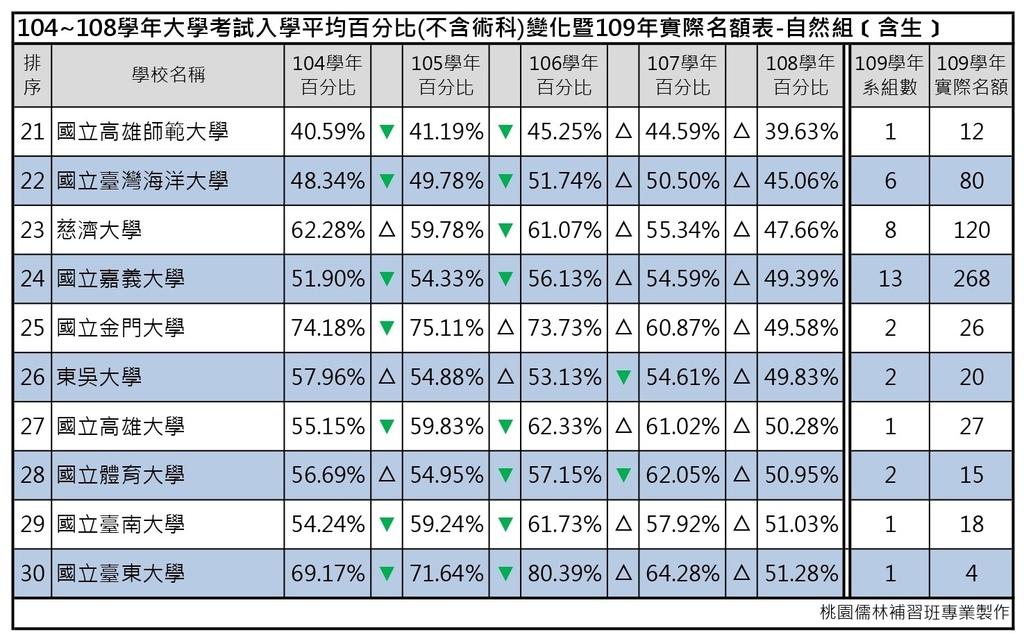 109志願選填-104~108年大學考試入學平均百分比變化表_自然組(含生) (3).jpg