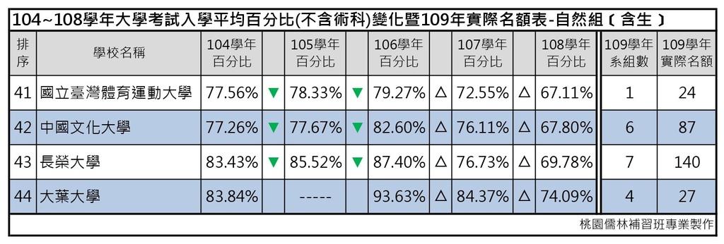 109志願選填-104~108年大學考試入學平均百分比變化表_自然組(含生) (5).jpg