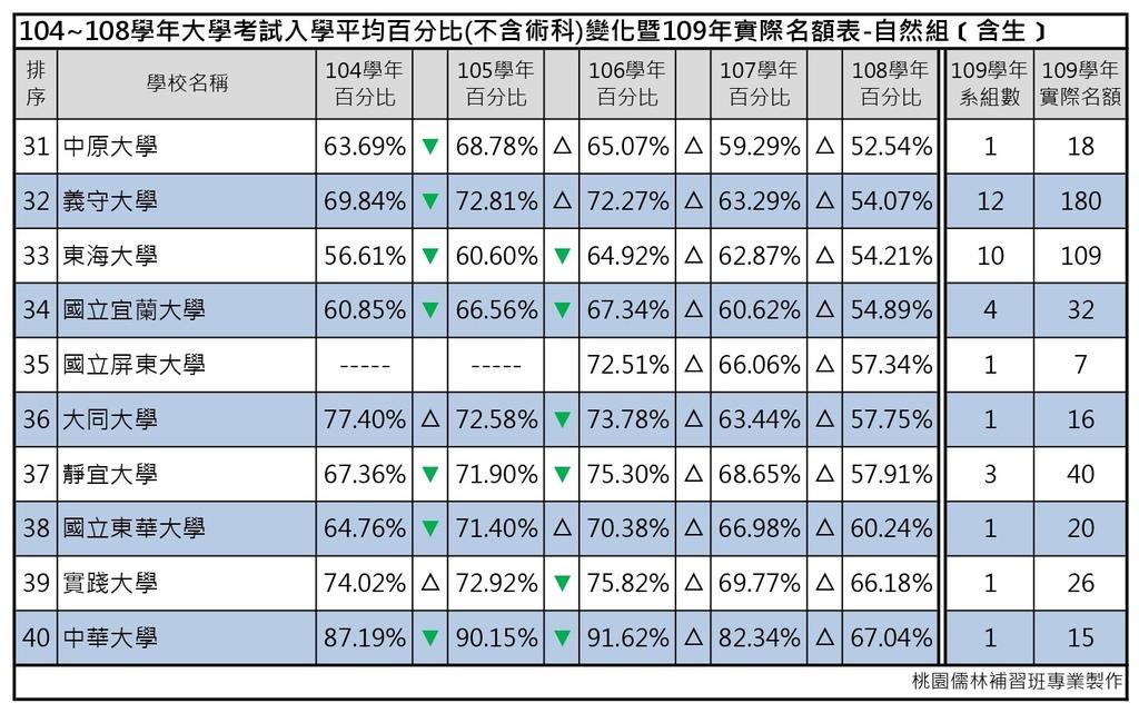 109志願選填-104~108年大學考試入學平均百分比變化表_自然組(含生) (4).jpg