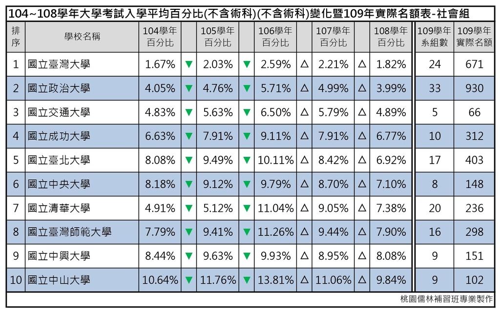 109志願選填-104~108年大學考試入學平均百分比變化表_社會組 (1).jpg