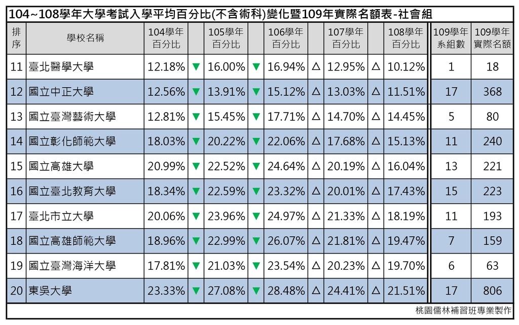 109志願選填-104~108年大學考試入學平均百分比變化表_社會組 (2).jpg