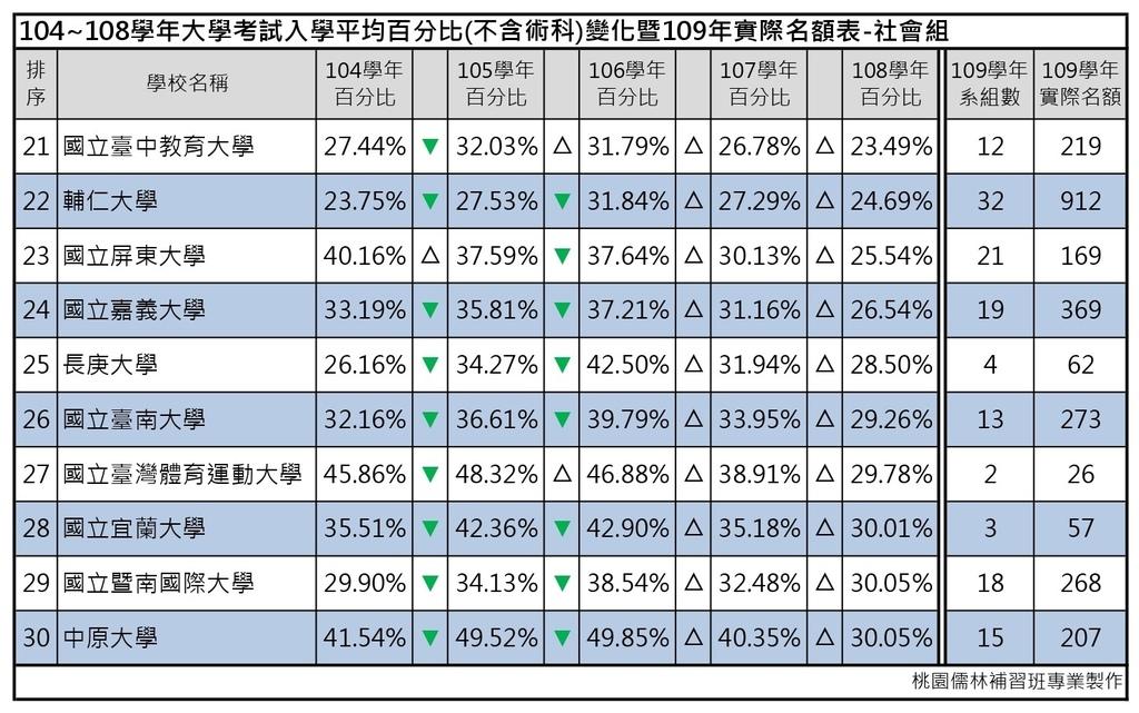 109志願選填-104~108年大學考試入學平均百分比變化表_社會組 (3).jpg