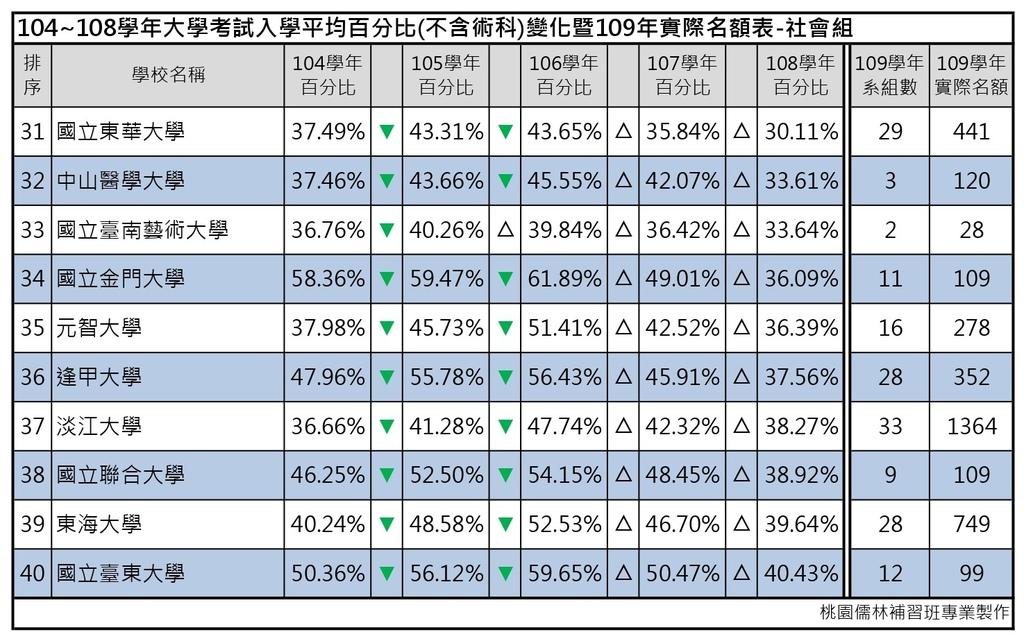 109志願選填-104~108年大學考試入學平均百分比變化表_社會組 (4).jpg