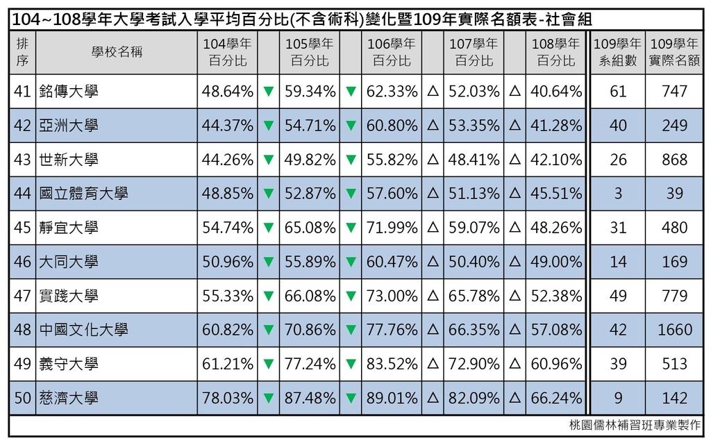 109志願選填-104~108年大學考試入學平均百分比變化表_社會組 (5).jpg