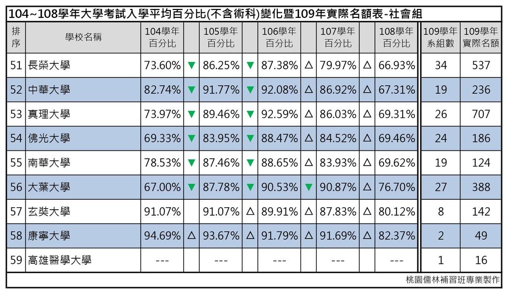 109志願選填-104~108年大學考試入學平均百分比變化表_社會組 (6).jpg