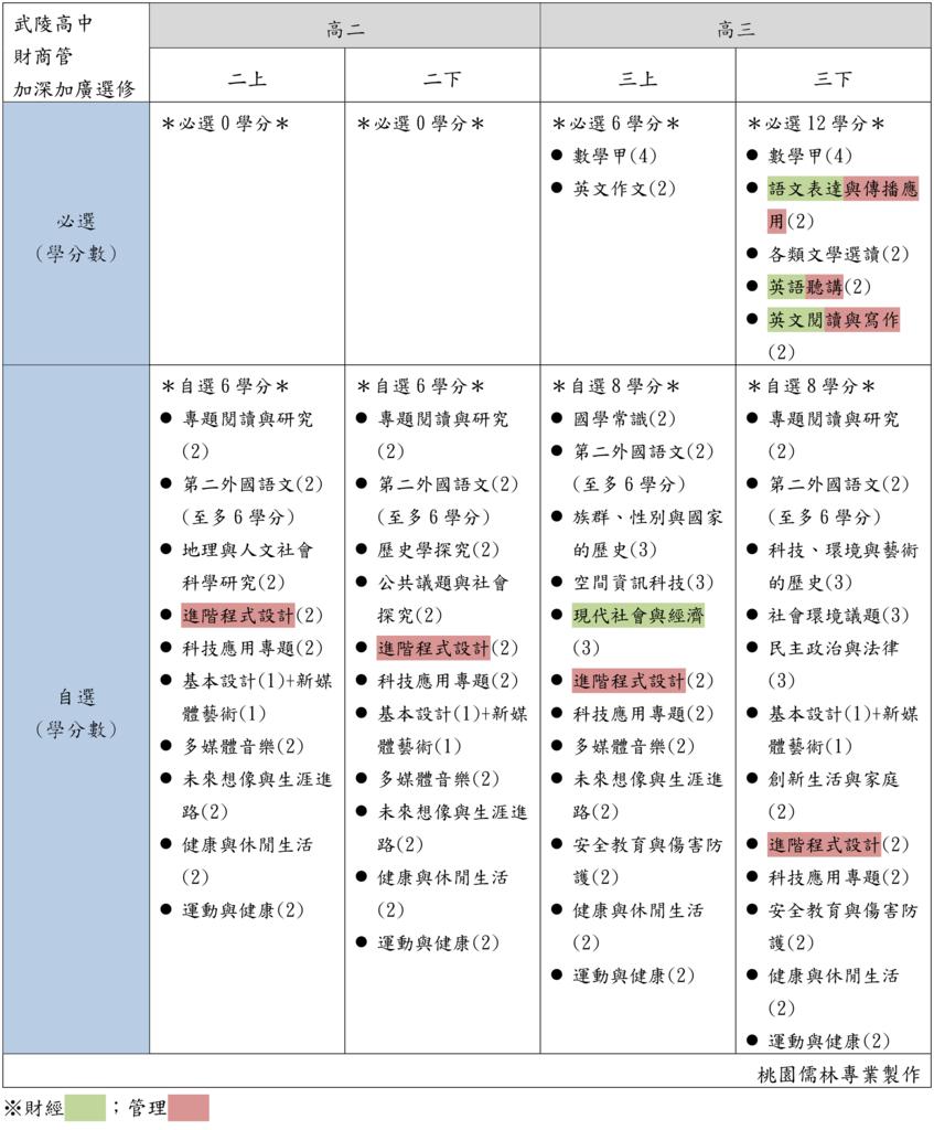 05武陵高中財商管加深加廣選修(桃園儒林).png