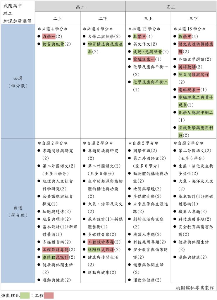 07武陵高中理工加深加廣選修(桃園儒林).png
