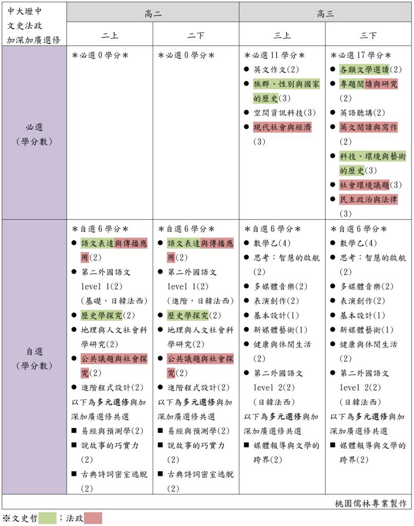 11中大壢中文史法政加深加廣選修(桃園儒林).png