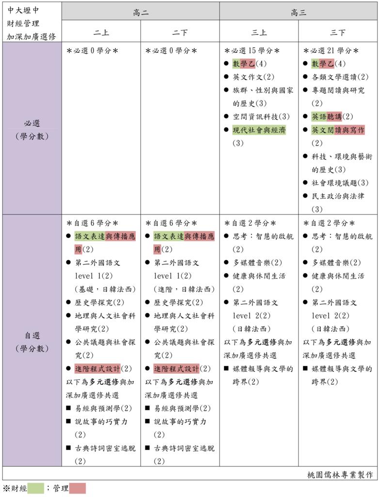 12中大壢中財經管理加深加廣選修(桃園儒林).png