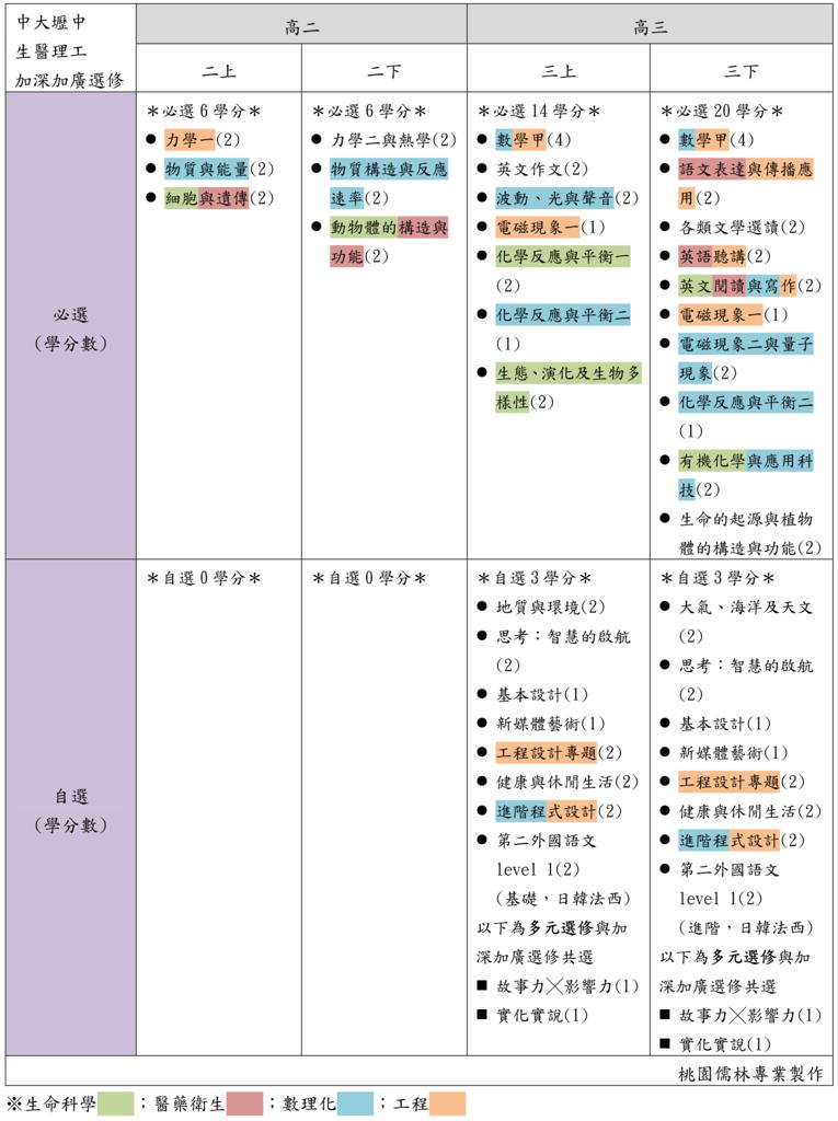 14中大壢中生醫理工加深加廣選修(桃園儒林).png