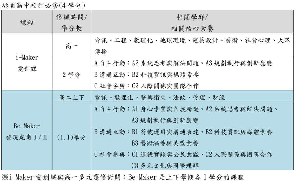 17桃園高中校訂必修(桃園儒林).png