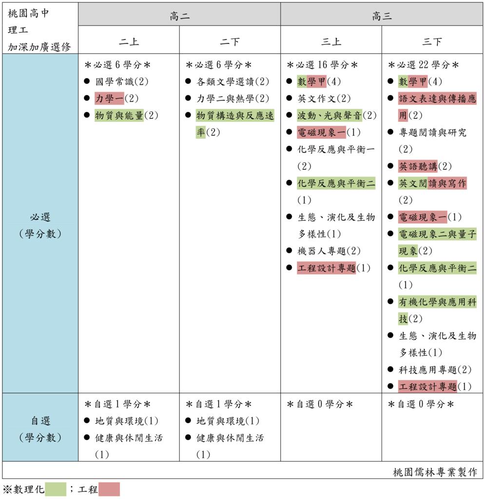 20桃園高中理工加深加廣選修(桃園儒林).png