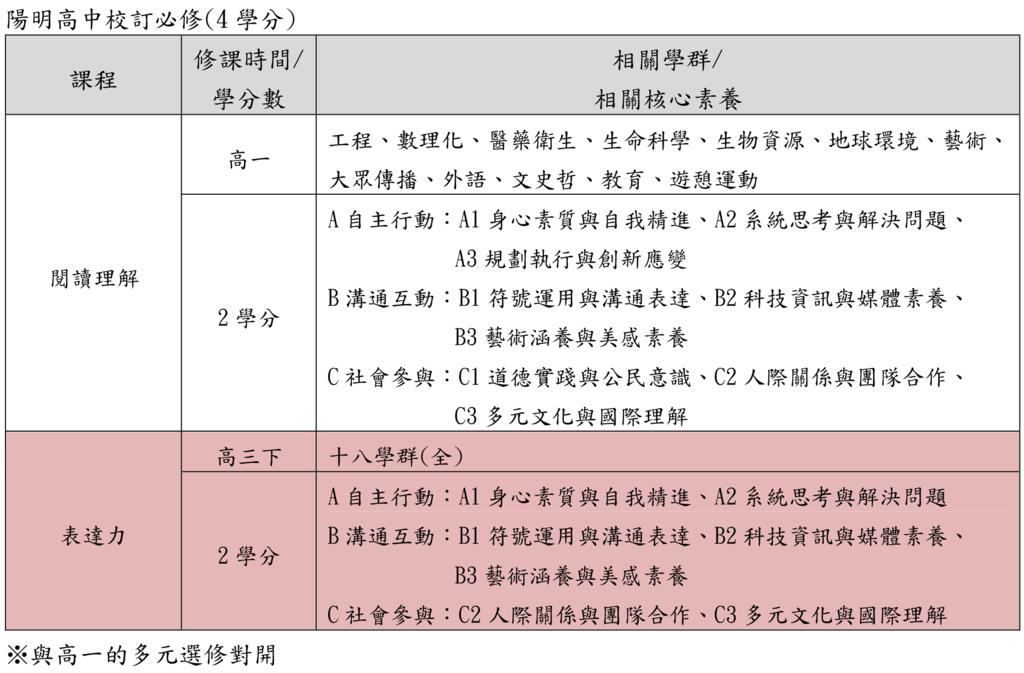 03陽明高中校訂必修(桃園儒林).png