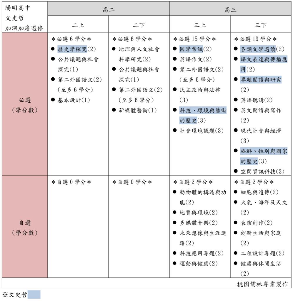 04陽明高中文史哲加深加廣選修(桃園儒林).png