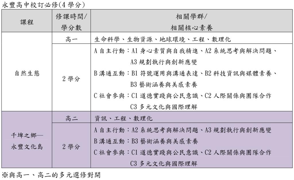 09永豐高中校訂必修(桃園儒林).png