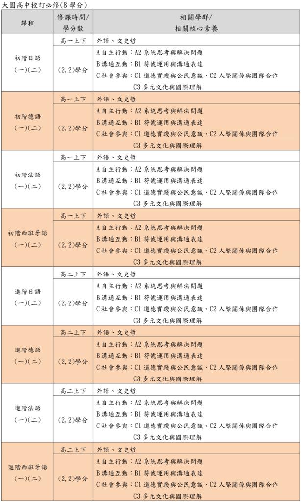15大園高中校訂必修(桃園儒林).png