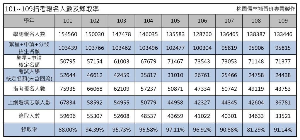 101~109指考報名人數及錄取率.jpg