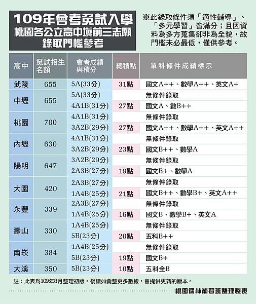 109會考免試桃園各公立高中錄取門檻參考初版_109.08.24.jpg