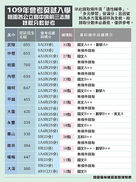 109會考免試桃園各公立高中錄取分數參考_桃園儒林提供.jpg