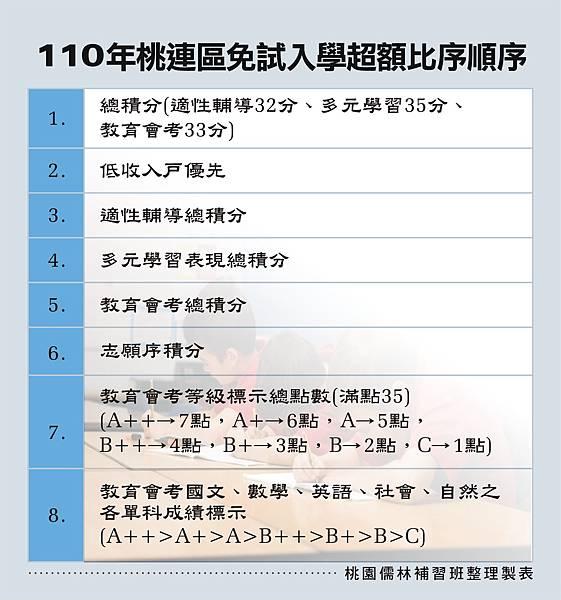 110_桃連區免試入學超額比序_109.10.22.jpg