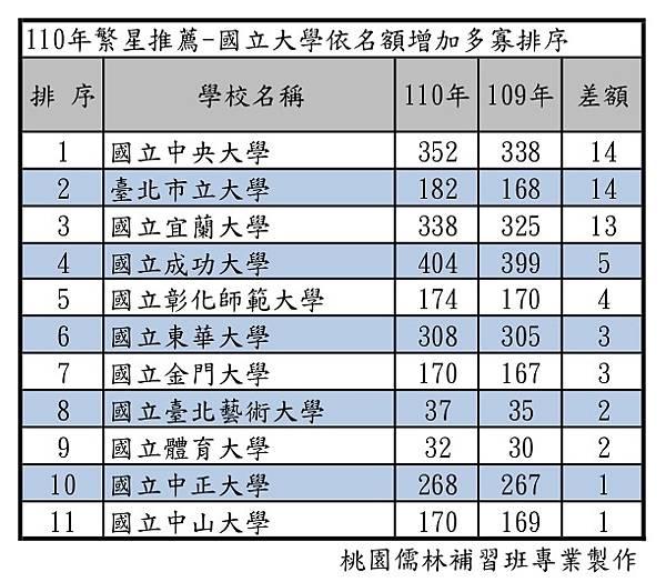 110年繁星推薦-國立大學依名額增加多寡排序.jpg