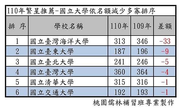 110年繁星推薦-國立大學依名額減少多寡排序.jpg