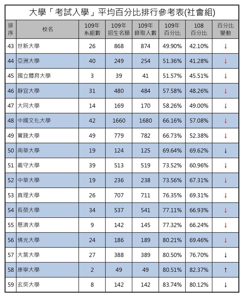 109大學考試入學平均百分比排行參考表(社會組) (3).jpg