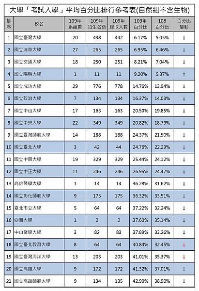 109大學考試入學平均百分比排行參考表(自然組不含生) (1).jpg