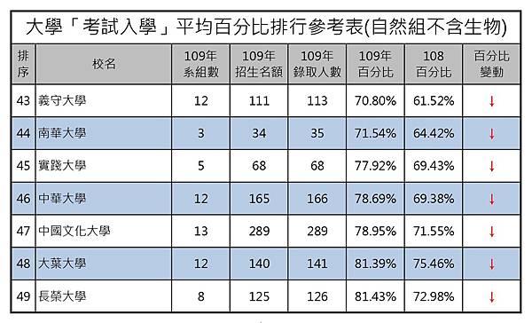 109大學考試入學平均百分比排行參考表(自然組不含生) (3).jpg