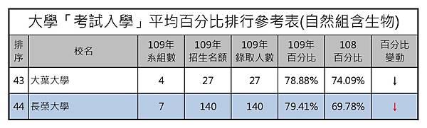 109大學考試入學平均百分比排行參考表(自然組含生) (3).jpg