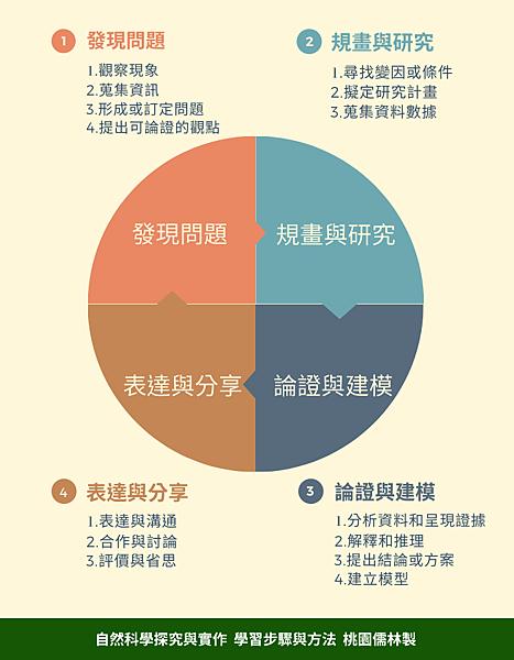 02自然科學探究與實作【學習步驟與方法】(桃園儒林製).png