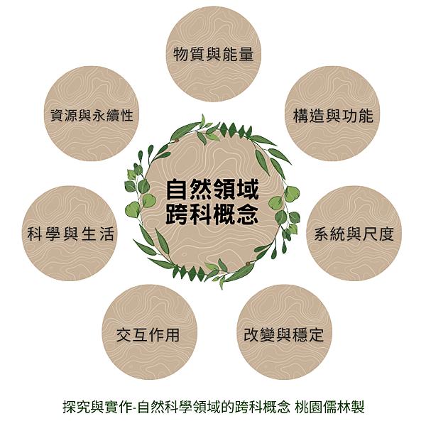 03自然科學領域_跨科概念(桃園儒林製).png