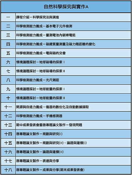 08北一女探究與實作A_教學大綱.png