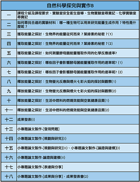09北一女探究與實作B_教學大綱.png