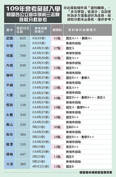 109_桃園公立高中會考錄分數及點數表(桃園儒林製).jpg