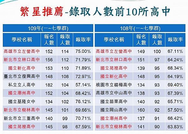 109108學年度繁星錄取前10名高中.jpg