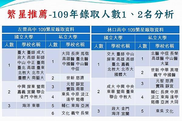 109學年度繁星錄取1、2名分析.jpg