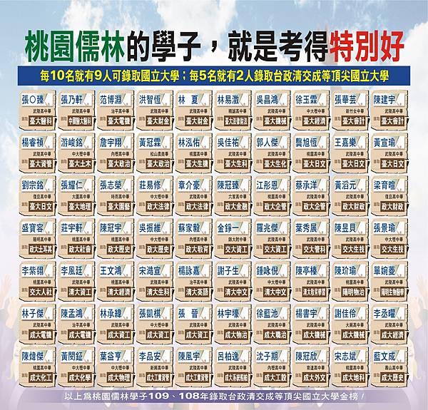 桃園儒林考取台政大清交成等頂大榜單10912.jpg