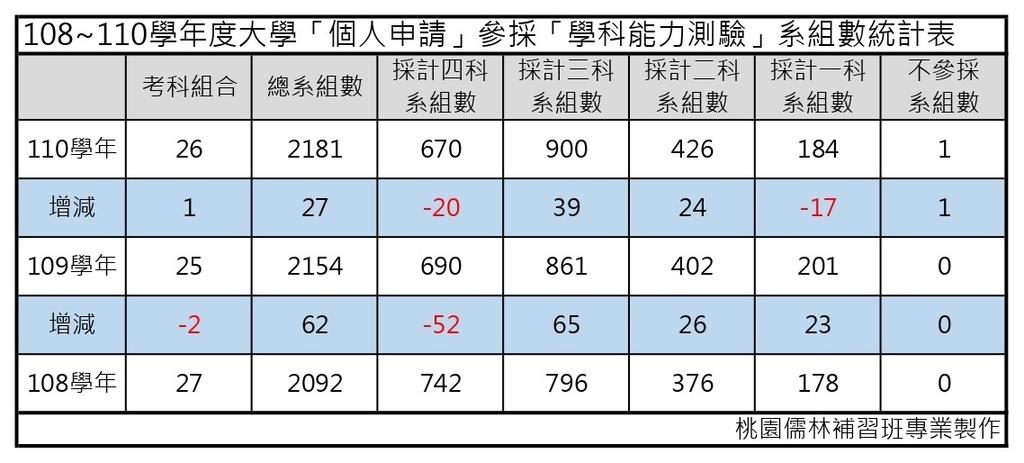 108_110學年度大學「個人申請」參採「學科能力測驗」系組數統計表_page-0001.jpg