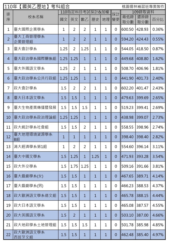 110年【國英乙歷地】考科組合 (1).jpg