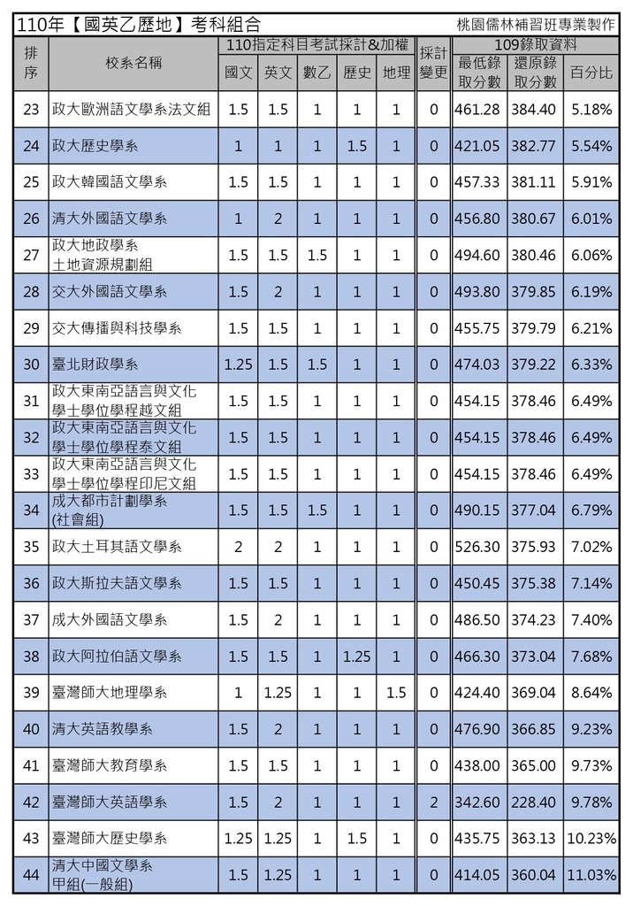 110年【國英乙歷地】考科組合 (2).jpg