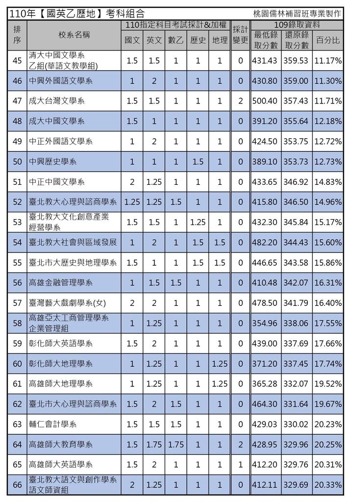 110年【國英乙歷地】考科組合 (3).jpg