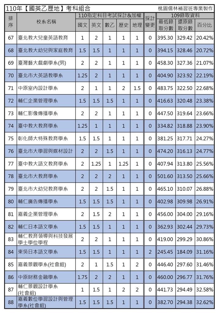 110年【國英乙歷地】考科組合 (4).jpg