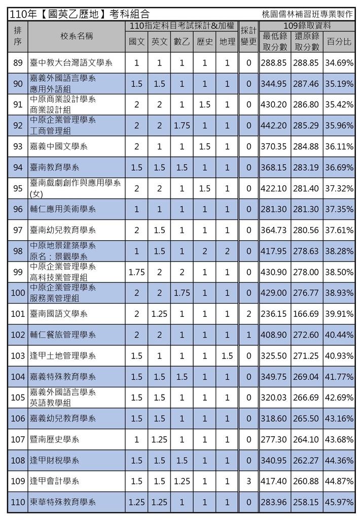 110年【國英乙歷地】考科組合 (5).jpg