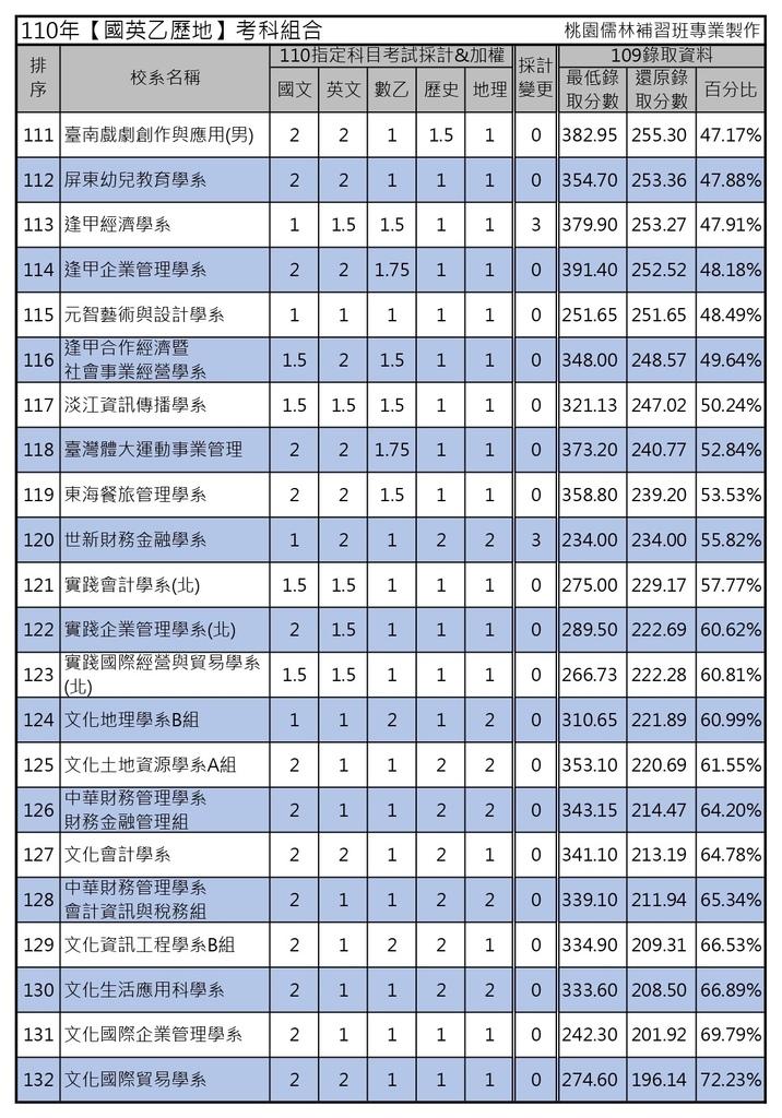 110年【國英乙歷地】考科組合 (6).jpg