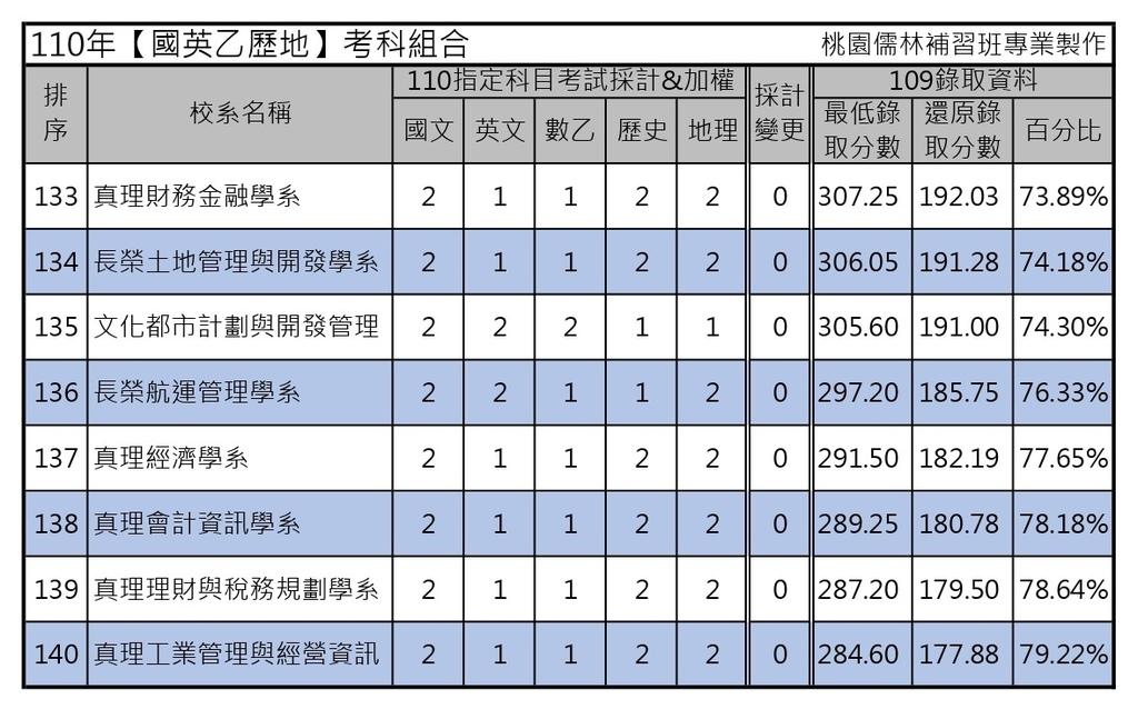 110年【國英乙歷地】考科組合 (7).jpg